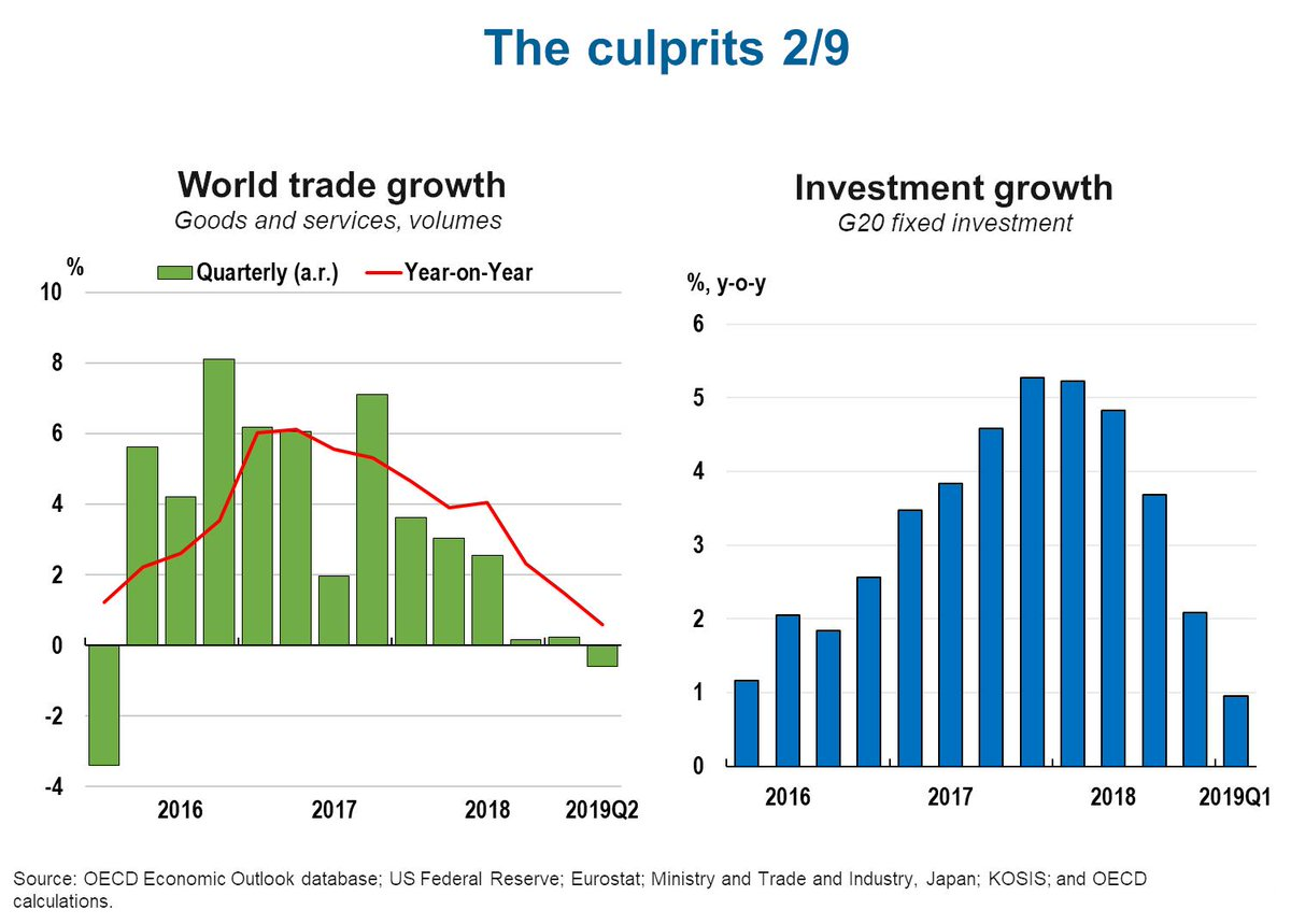 Oecd investment restrictions cys investments reit