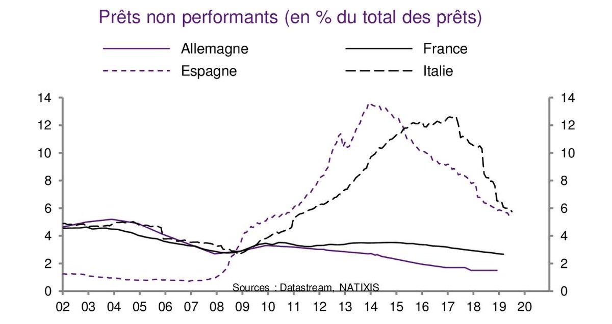 Faut-il stimuler le crédit dans la zone euro?http://bit.ly/2lXcCwy