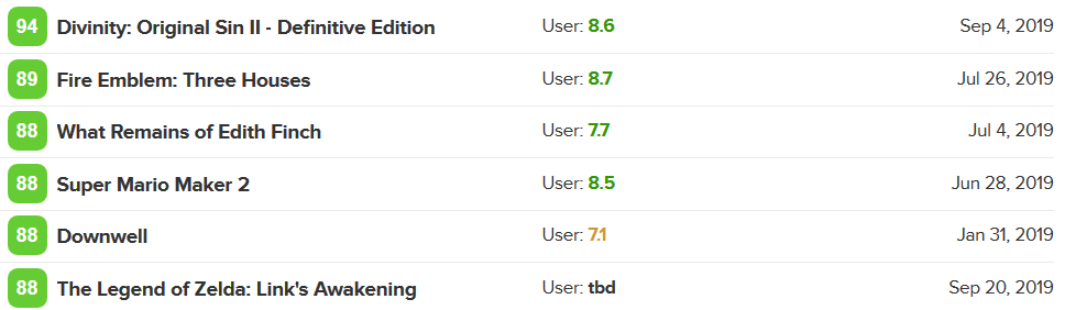 Metacritic On Twitter With 65 Pro Critic Reviews In The