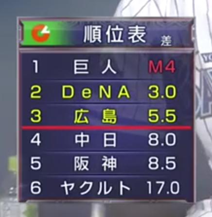 現在のセ・リーグ順位表