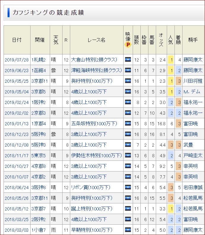 カフジキング2勝クラス突破チャレンジ、今までのチャレンジャーは10人(藤岡康、川田、デムーロ、福永、富田、武、戸崎、幸、岩田、松若)いるがまだ誰も達成できていない。  そして今週日曜、11人目のチャレンジャー池添謙一さんが登場する。