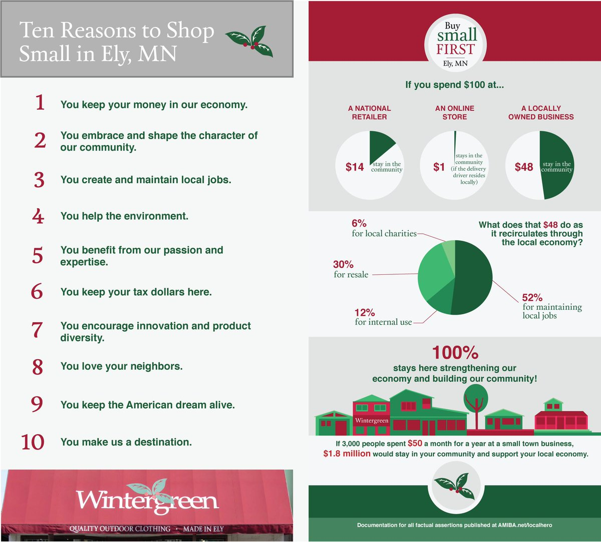 Small businesses and communities value local support! We've put together this handy infographic to show how important it is to shop small in your community. What are some of your favorite local stores? #shopLocal #shopSmall #wearMNmade<br>http://pic.twitter.com/ms4Q50kOep