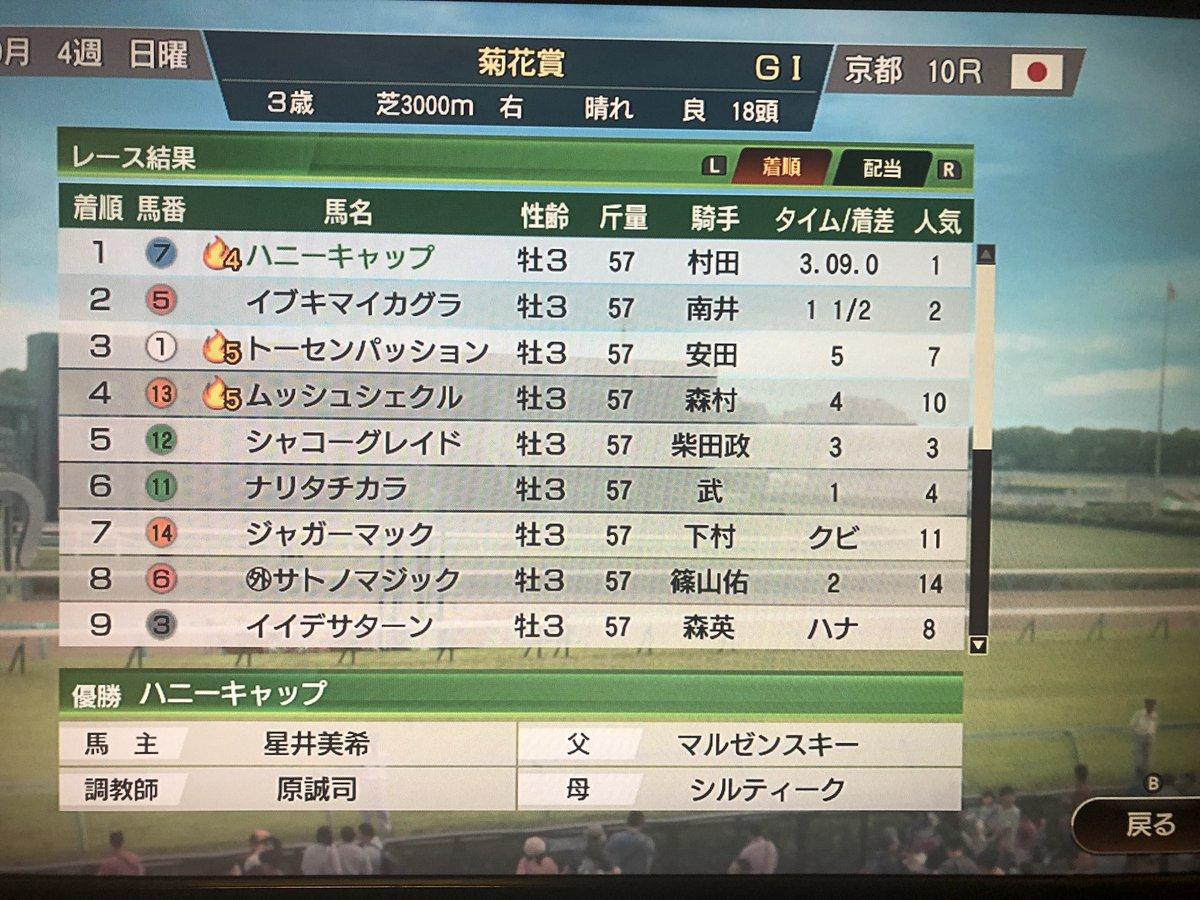 皐月賞、日本ダービーと連続で二着からよくやった、お前は本当にいい馬だなハニーキャップ