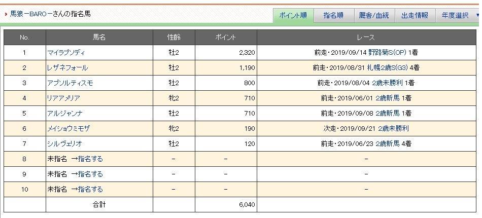 #POG 【POG馬出走】 netkeibaでやっているPOG馬出走。  →2019/9/21(土)のレースに出走。 メイショウミモザ 阪神 2R 2歳未勝利  メイショウテンゲンの妹、見た目も名前もいい、 勝たないかな^^