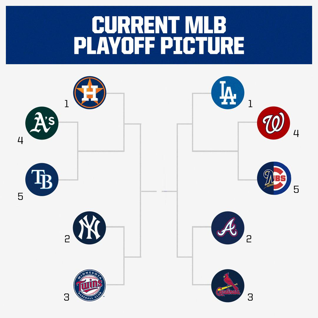 Here's what the MLB playoff picture looks like 👀Right now, the Cubs and Brewers would play a tiebreaker game for the second Wild Card spot.