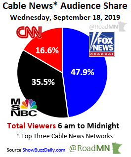 Cable News* Audience Share Wednesday, September 18, 2019 1⃣@FoxNews 47.9% 2⃣@MSNBC 35.5% 3⃣@CNN 16.6%