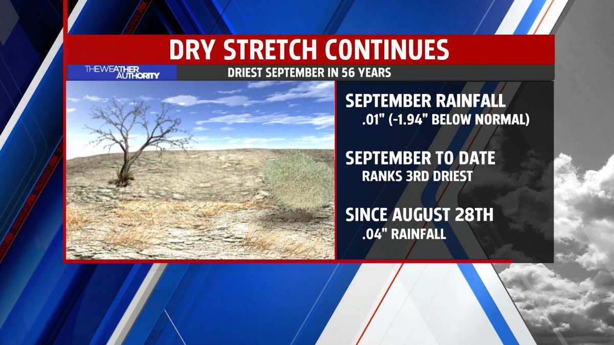 Moving up in the ranks! No rainfall today means September 2019 will rise to the 3rd driest September on record, to-date, for #Indy. We still have to wait a few more days before wet weather returns... #INwx @theWXauthority @FOX59