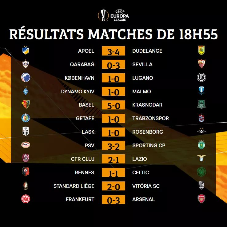 #EuropaLeague | Voici lensemble des résultats des matchs de 18h55 ! ⬇️