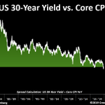 Image for the Tweet beginning: This is huge.30-year yield vs.