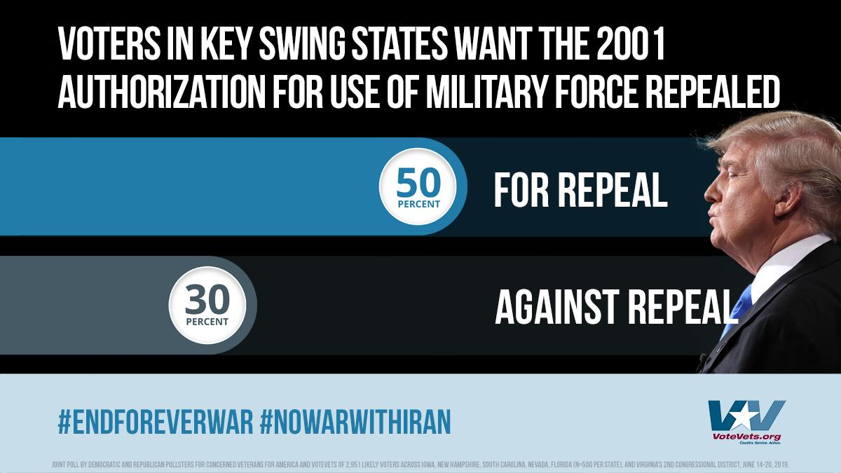 In our 2020 swing state poll from June, fully half of voters want Congress to repeal the 2001 #AUMF and say #NoWarWithIran.
