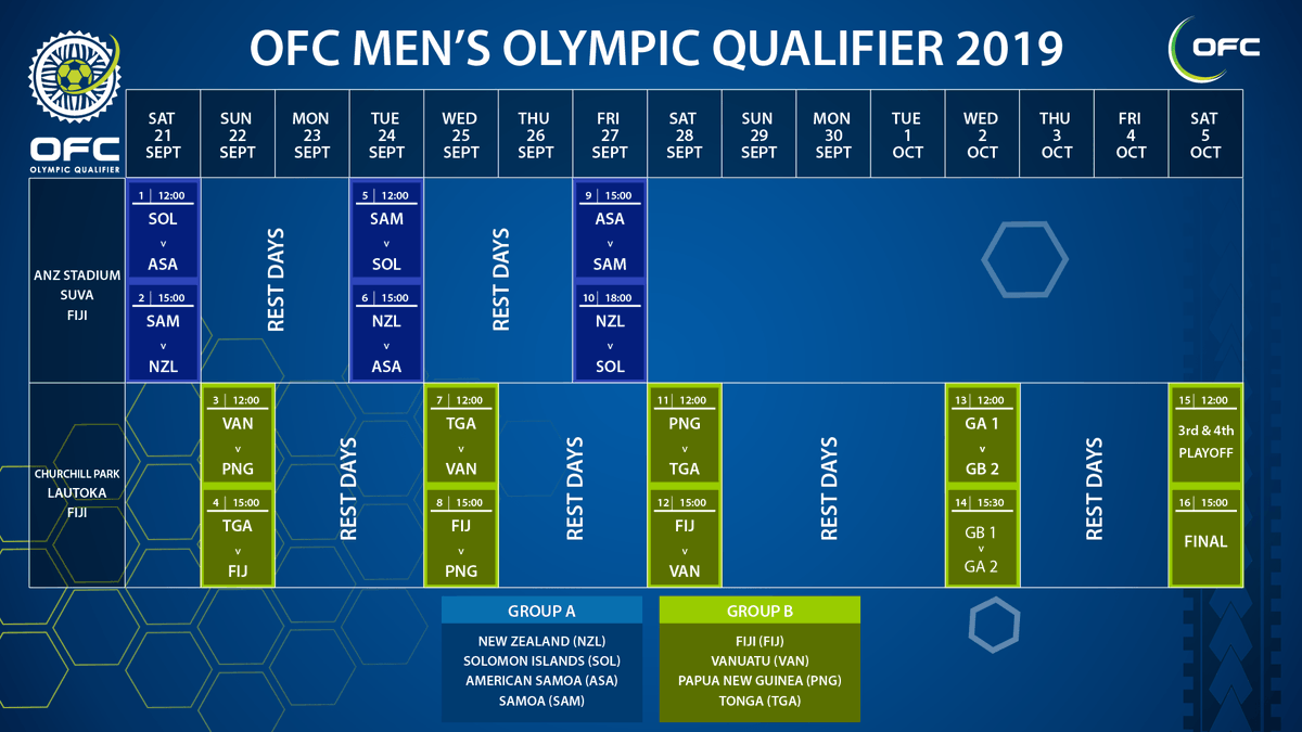 PREVIEW: Hosts and champions Fiji aiming to repeat landmark qualification as @OFCfootball's #Tokyo2020 charge gets underway  🇫🇯👉https://fifa.to/e/EuOlTqZT7Z