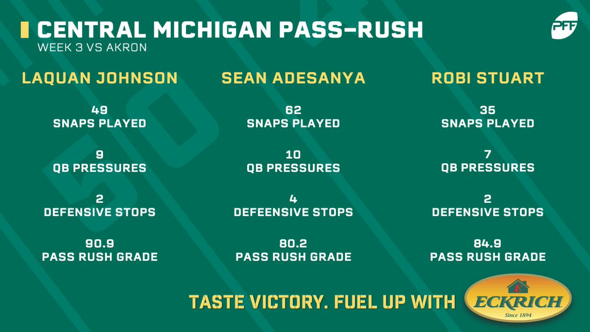 Central Michigans pass rush was INSANE against Akron in Week 3. They produced a total of 45 quarterback pressures in one game.