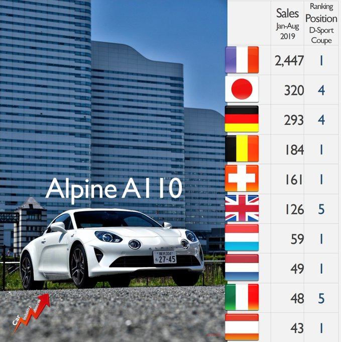 2017 - [Alpine] A110 [AS1] - Page 16 EE5PFXoU0AE8yzI?format=jpg&name=small