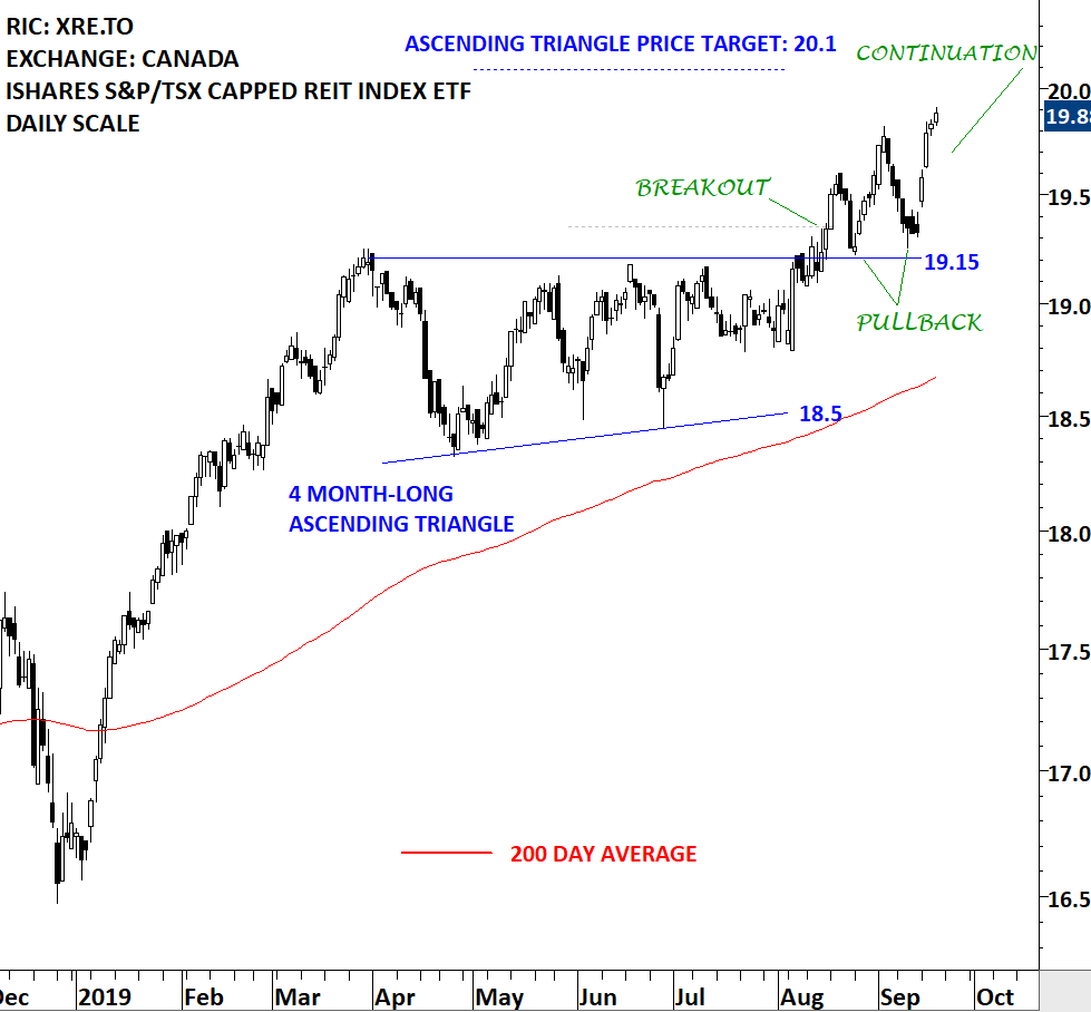 BREAKOUT - PULLBACK - CONTINUATION. Explained in one chart. From the recent #BREAKOUT #ALERTS >> http://blog.techcharts.net #CANADA #REIT #ASCENDINGTRIANGLE