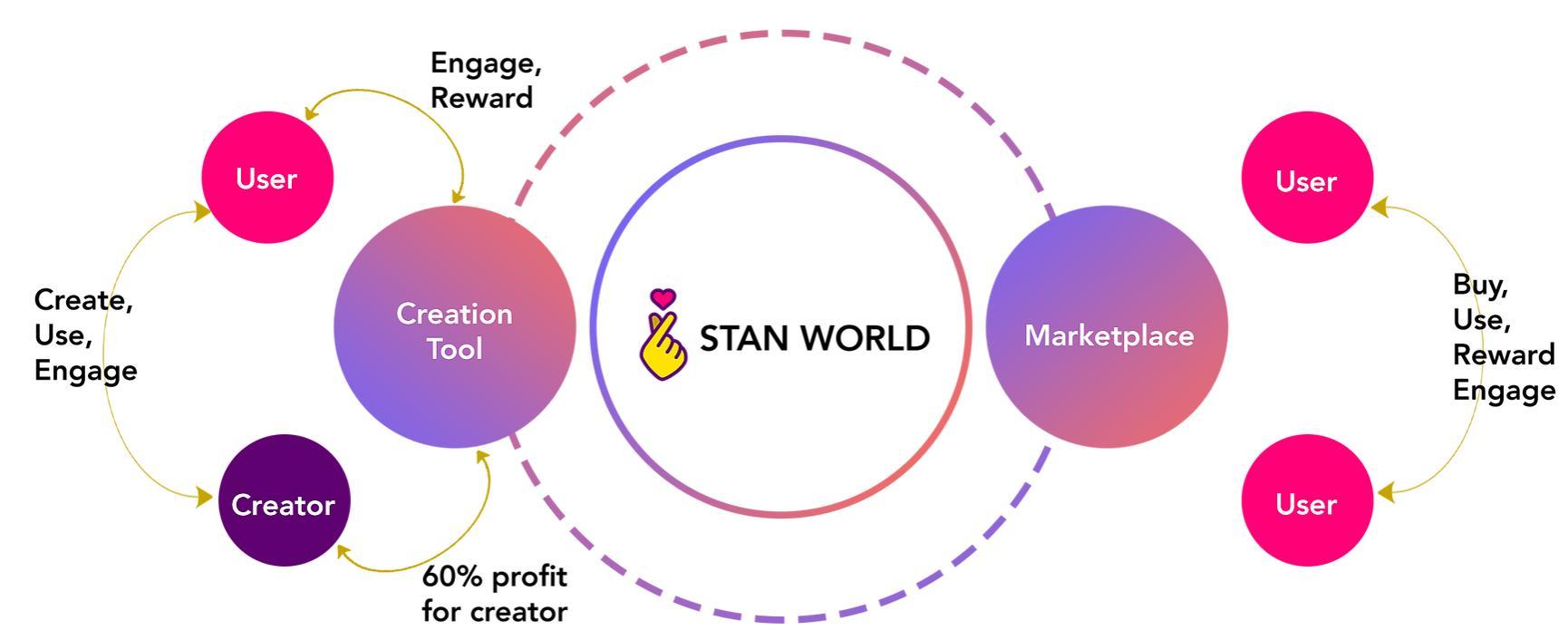Stan World Airdrop