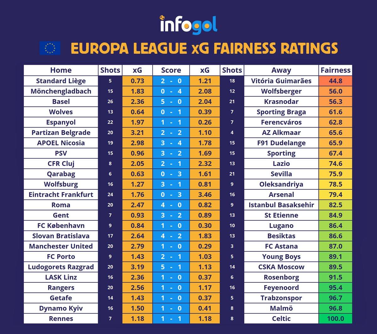 лига европа кръг 1