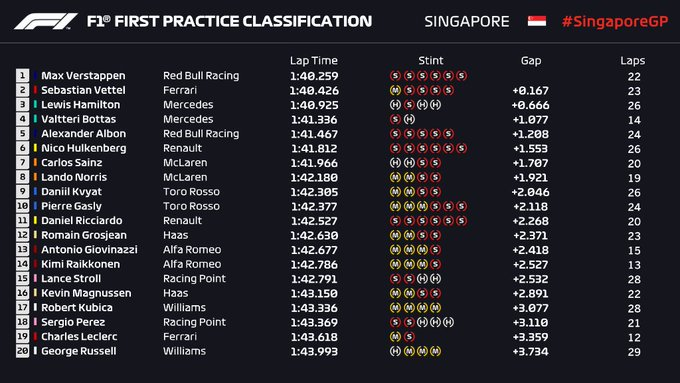 resultados_fp1_singapur