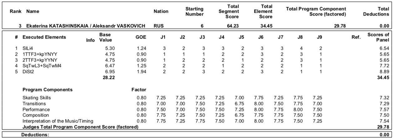 JGP - 5 этап. 18.09 - 21.09 Гданьск, Польша - Страница 3 EE5xWAiWwAA1sf3?format=jpg&name=large