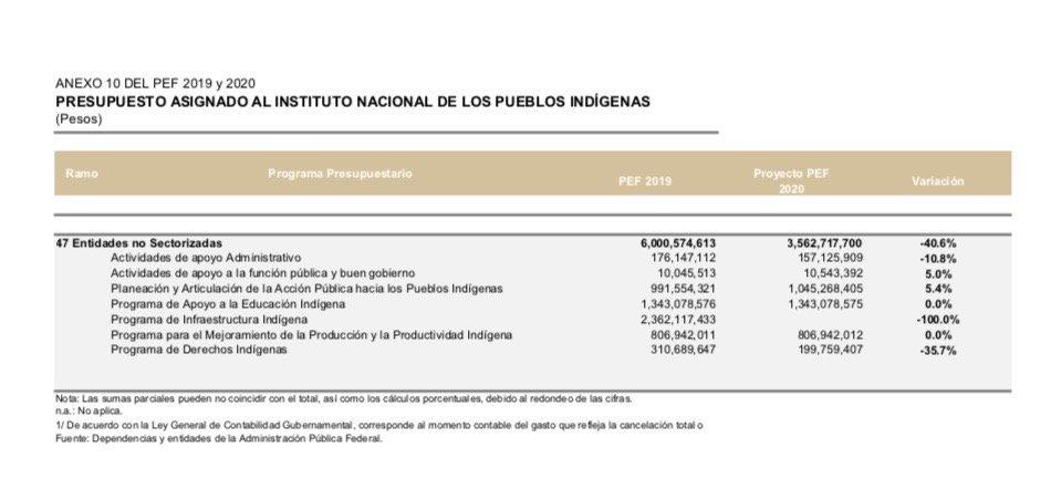 Miente o le mienten al Presidente, el recorte al presupuesto indígena no es a la burocracia, es al rubro de Infraestructura Indígena. https://www.contralinea.com.mx/archivo-revista/2019/09/20/recorte-de-40-al-inpi-es-contra-burocracia-no-contra-pueblos-indigenas-amlo/… @julioastillero @alvaro_delgado @AristeguiOnline @CiroGomezL  @lopezdoriga  @Arturo_Rdgz @CarlosLoret   @panchogarfias