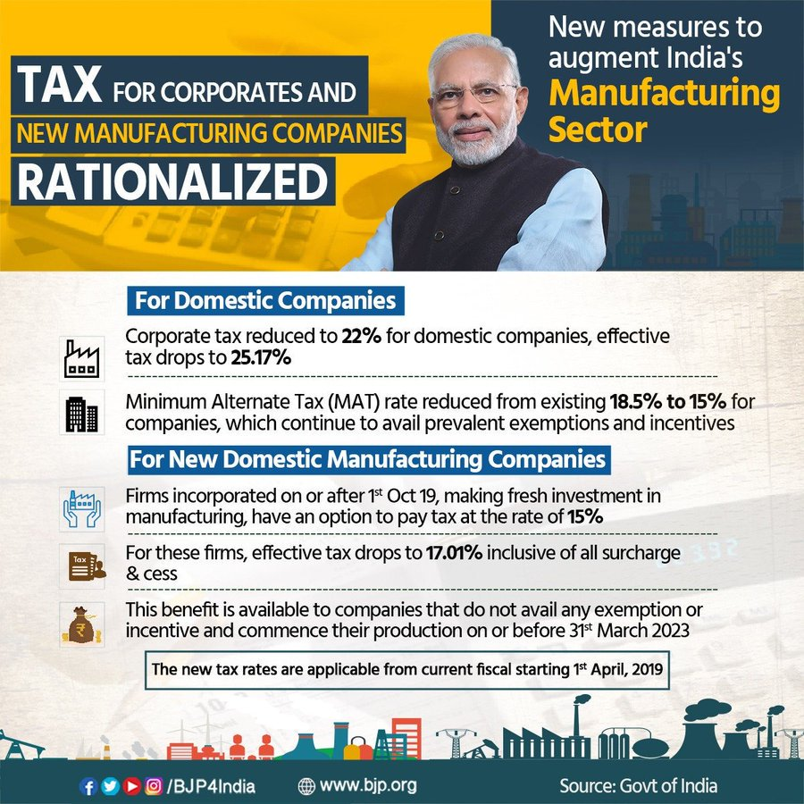Modi Govt announces major tax reforms to boost investment, promote #MakeInIndia and create employment.  Corporate tax reduced to 22% for domestic firms while for new manufacturing companies, tax rate has been brought down to 15%, applicable from 1st April in the ongoing fiscal.<br>http://pic.twitter.com/Zy7yC6gkul