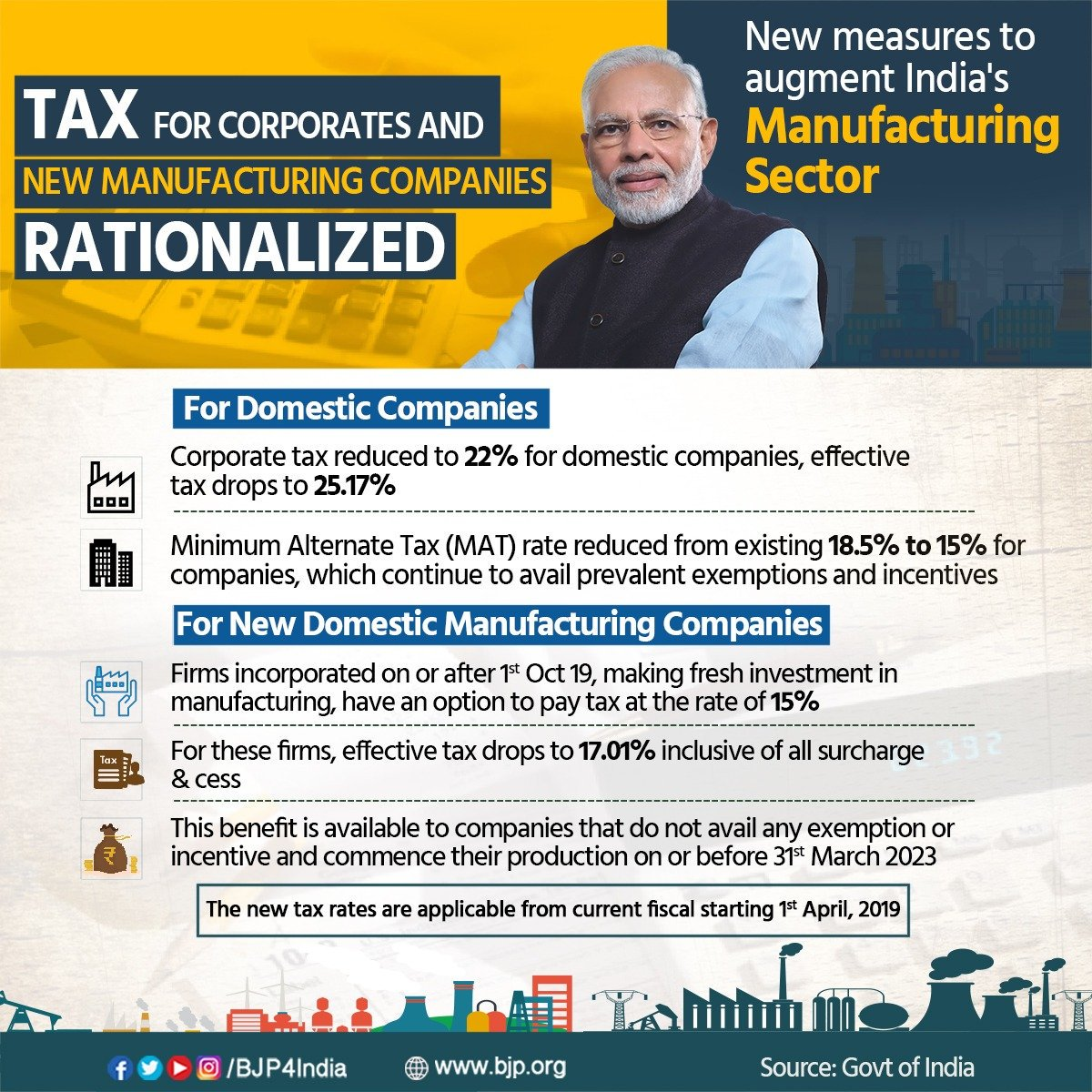 Modi Govt announces major tax reforms to boost investment, promote #MakeInIndia and create employment.  Corporate tax reduced to 22% for domestic firms while for new manufacturing companies, tax rate has been brought down to 15%, applicable from 1st April in the ongoing fiscal.<br>http://pic.twitter.com/Op4SVG7gXD