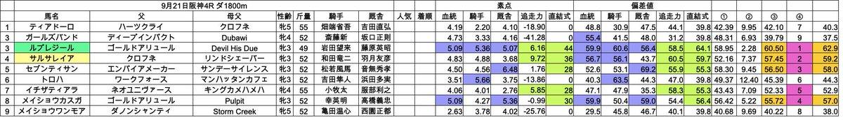 阪神チャンレンジ 21③ 4R  軸馬候補ルプレジール  調教も良さげ(自分ではわからないので新聞のコメントより)。本日最初の勝負レースになりそう。 今週は単勝と、三連系で行ってみようと思います。 (穴だけ複も)