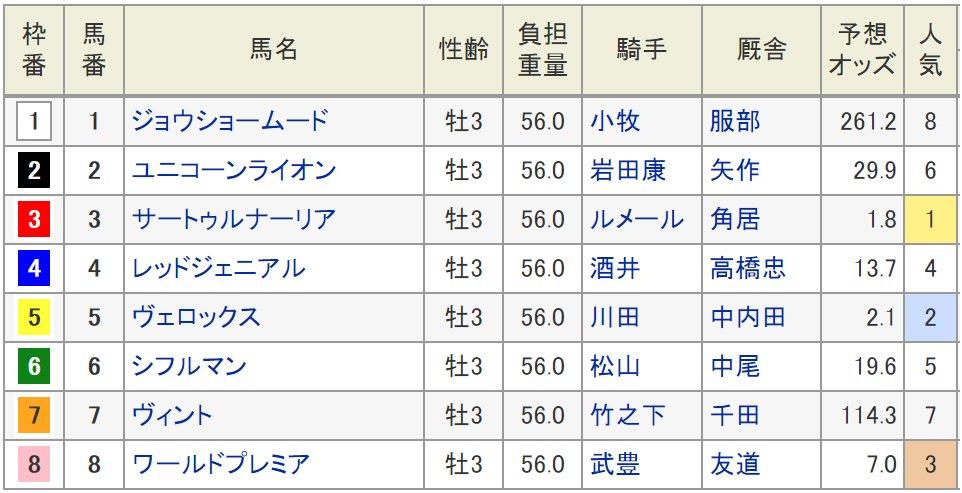 22日に阪神競馬場で行われる、第67回神戸新聞杯(3歳・牡牝・GII・芝2400m)の枠順が20日確定した。  皐月賞馬サートゥルナーリア(牡3、栗東・角居勝彦厩舎)は3枠3番、日本ダービー3着のヴェロックス(牡3、栗東・中内田充正厩舎)は5枠5番に入った。発走は15時35分。