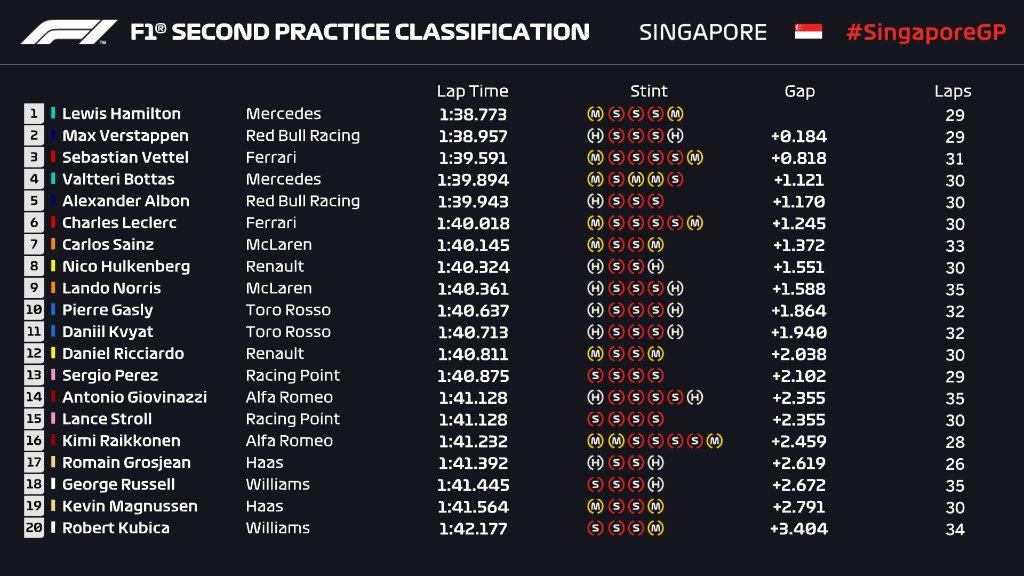 resultados_fp2_singapur