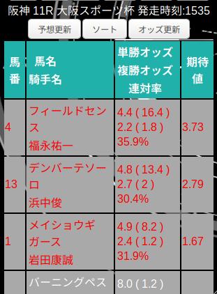 今週もAIで予想してます! 本日9/14(土)のオススメは、混戦模様の阪神 11R 大阪スポーツ杯の4番フィールドセンス(福永祐一騎手)。期待値3.73ととてつもない数字ですね(0:06現在) #AI #競馬 #予想 予想ページ: https://t.co/tGrB8Gj7FW コミュニティ: https://t.co/lC69gzjlhN
