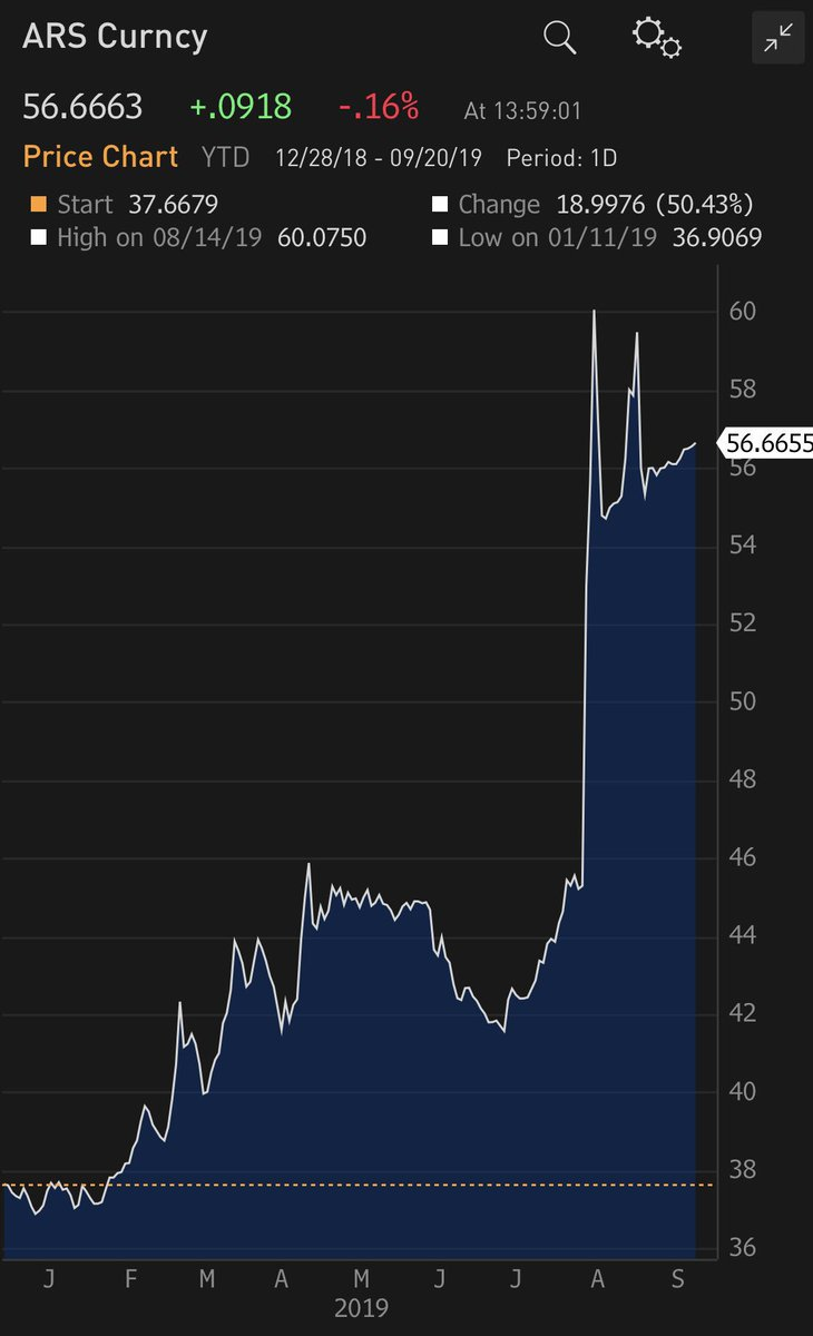 Simple & important message for policymakers and #markets from the recent behavior of the Peso in #Argentina: Capital controls/debt re-profiling announcements have delivered relative short-term fx stability but failed to arrest persistence pressure from dollarization and outflows.