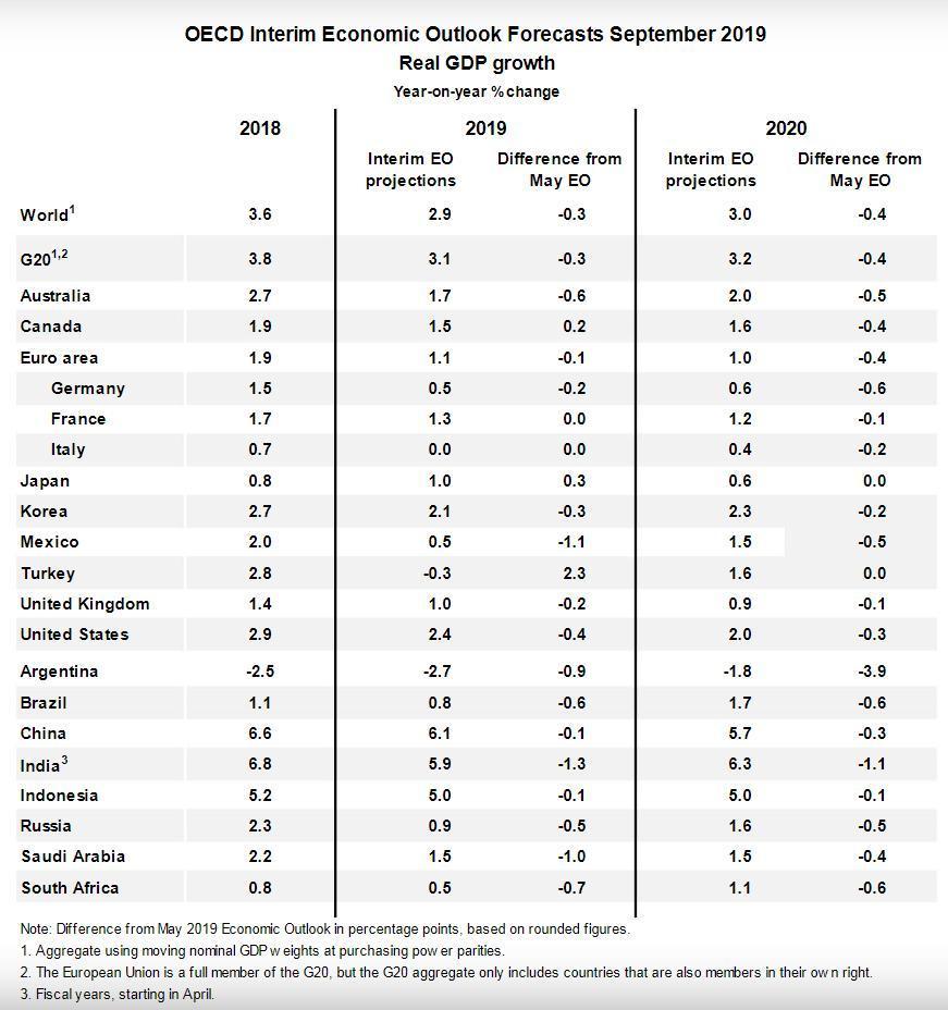 En un reporte publicado ayer, la organización disminuyó su estimación de crecimiento para México en 2019 de 1.6% a 0.5%. En 2020 se espera que México crezca 1.5%: ValeriaMoy CarlosLoret #AsíLasCosasConLoret