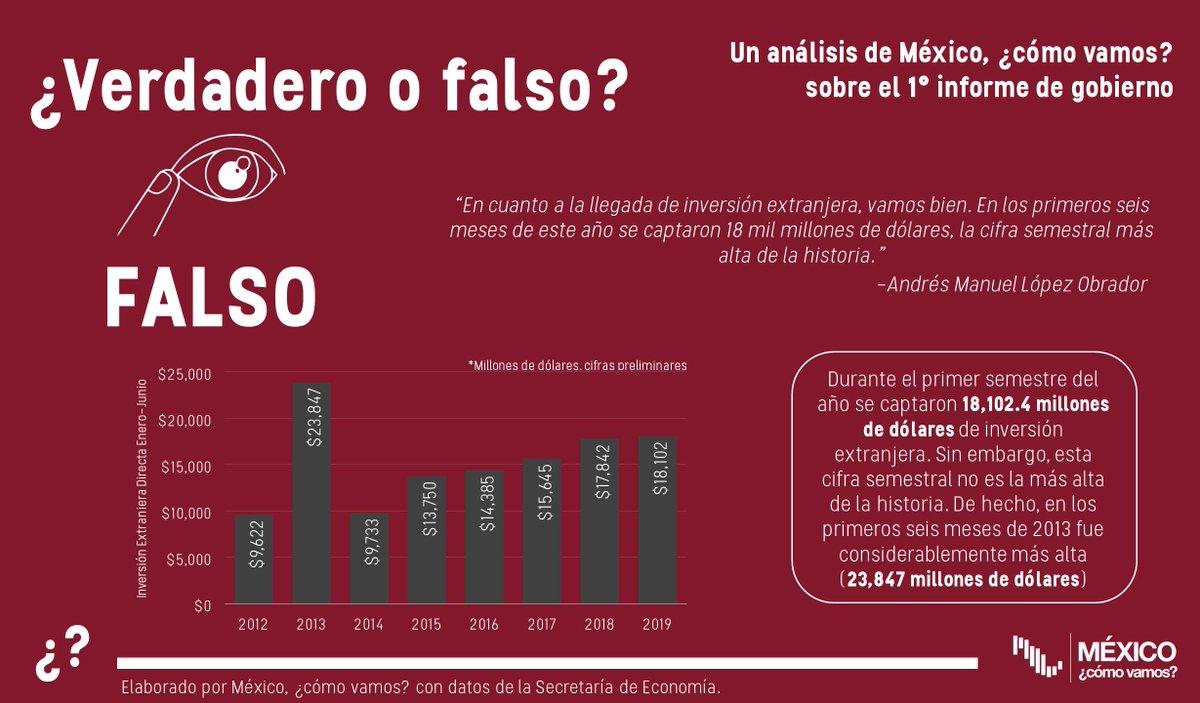 Para refutar las estimaciones de la OCDE, el presidente mencionó datos como la IED, las remesas, la producción petrolera y el salario mínimo. Un par de declaraciones, particularmente sobre la IED y el salario mínimo, fueron falsas: @ValeriaMoy @CarlosLoret #AsíLasCosasConLoret