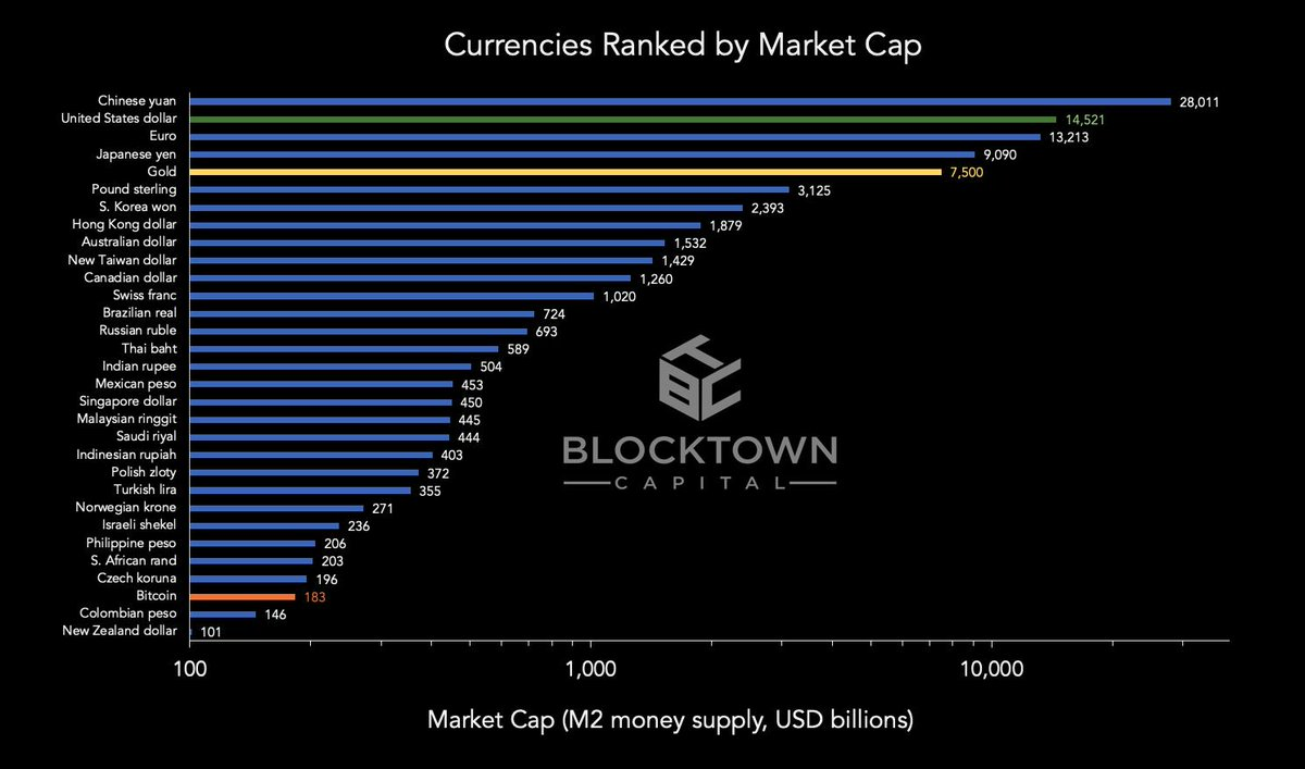 4/ On the scale of a global currency, bitcoin is still small, just passing the Colombian peso and New Zealand dollar in market cap, and is still far from the market cap of gold.  There is tremendous room for bitcoin to grow into a global store of value.  <br>http://pic.twitter.com/qH4ivXN5Mh