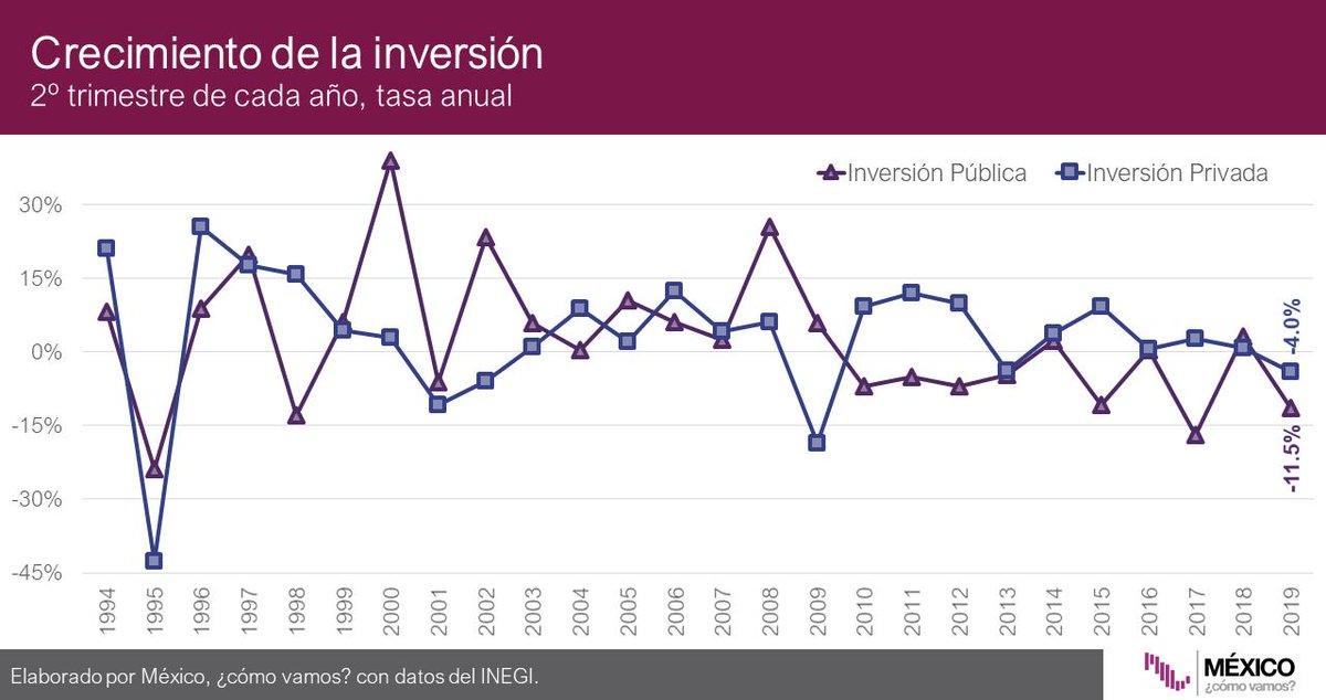 En el 2T2019, la caída anual en la inversión pública fue de 11.5%, la tercera caída anual consecutiva. La inversión privada cayó 4% anual, también la tercera caída consecutiva, y la más pronunciada desde el 4T2013: @ValeriaMoy @CarlosLoret #AsíLasCosasConLoret