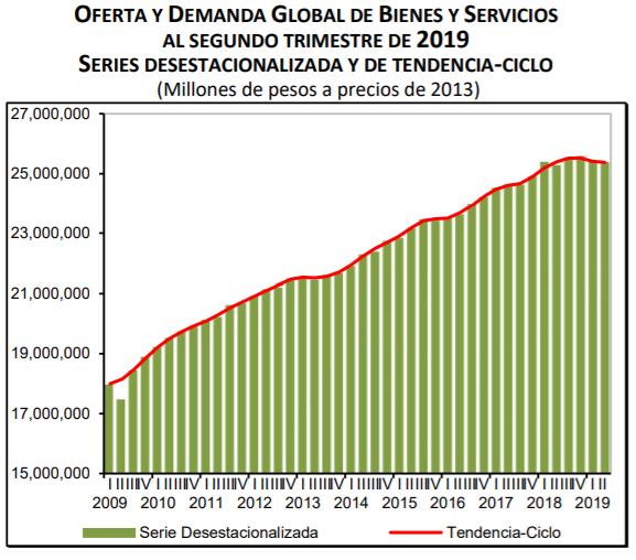 El INEGI publicó hoy los resultados de la Oferta y Demanda Global de Bienes y Servicios en el 2T2019, que muestran el crecimiento del consumo privado y de gobierno, la inversión y las exportaciones: ValeriaMoy CarlosLoret #AsíLasCosasConLoret