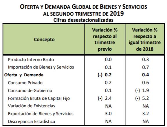 En el segundo trimestre del año, el consumo privado creció 0.6% anual, mientras que el consumo de gobierno cayó 1.9% anual. La formación bruta de capital fijo, o inversión, cayó 5.2% anual: ValeriaMoy CarlosLoret #AsíLasCosasConLoret