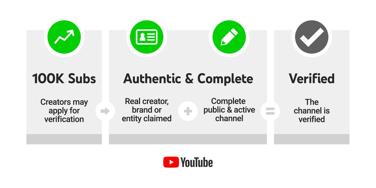 UPDATE 2: Like in the past, channels that reach 100k subs will be eligible to apply for verification. To better clarify how channels will qualify, we've updated the eligibility criteria here: https://yt.be/help/3HtgThe new look for the badge will not roll out until next year.