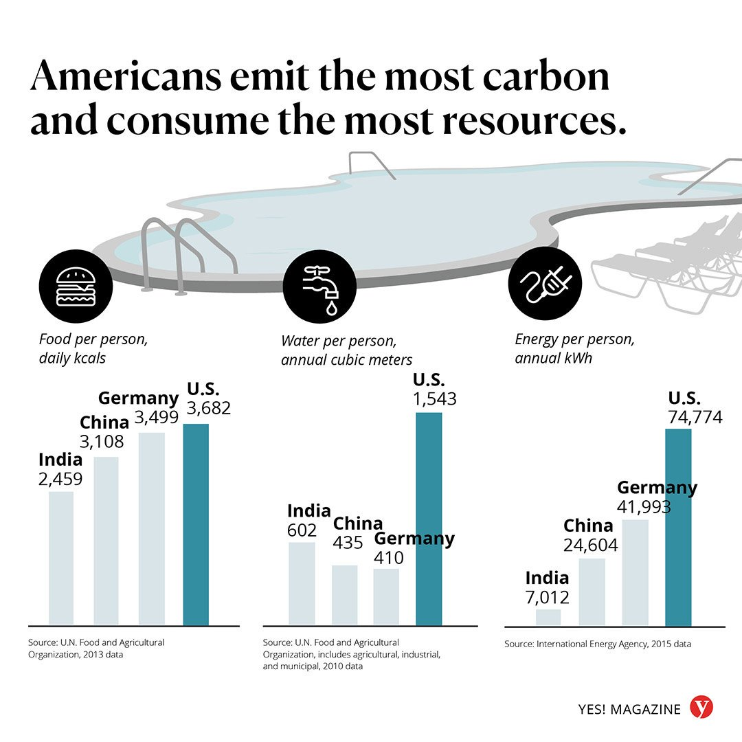 In a shocking twist that should surprise no one: Americans consume the most resources.