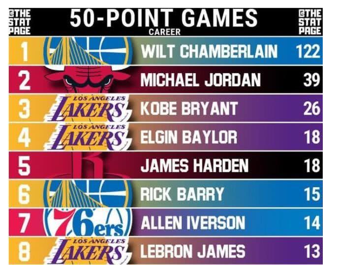 Kobe:我生涯26次50+,喬丹:我39次歷史第二,他:我是你們的兩倍!-黑特籃球-NBA新聞影音圖片分享社區