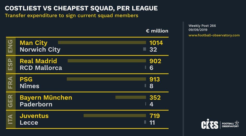 Perbandingan harga pemain