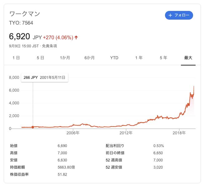 ワークマン の 株価