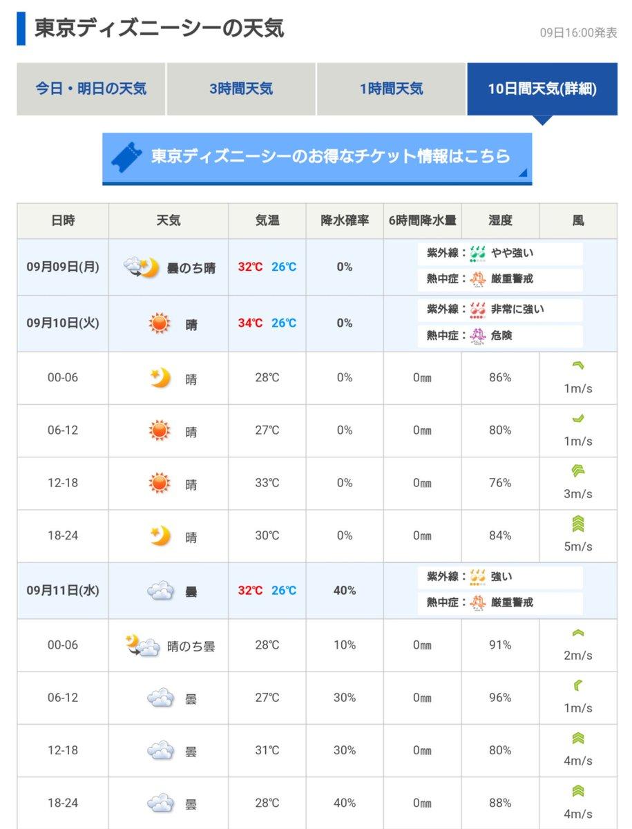 10 富士 日間 天気 市
