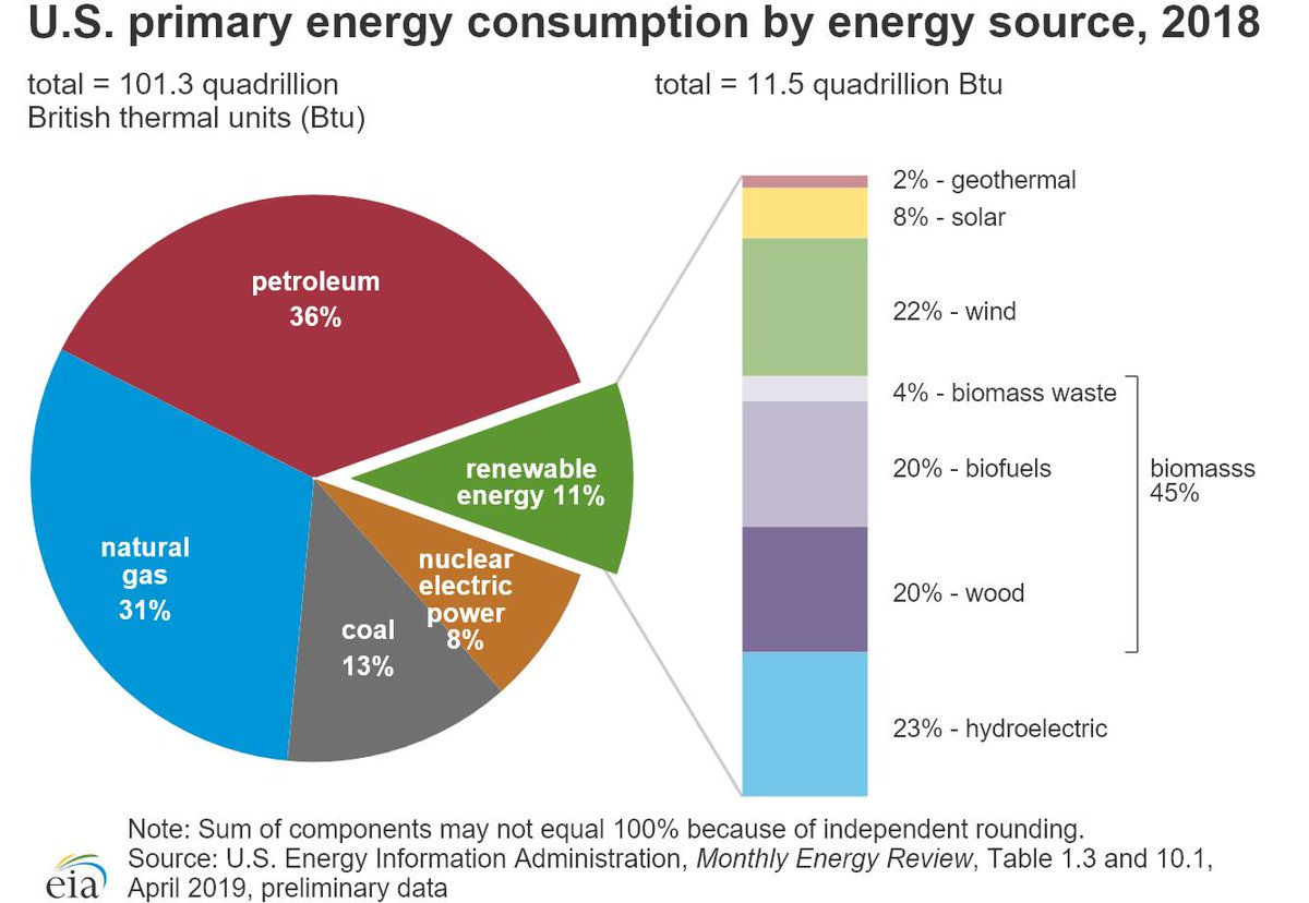 Us Energy Sources >> Eia On Twitter U S Primary Energy Sources Include