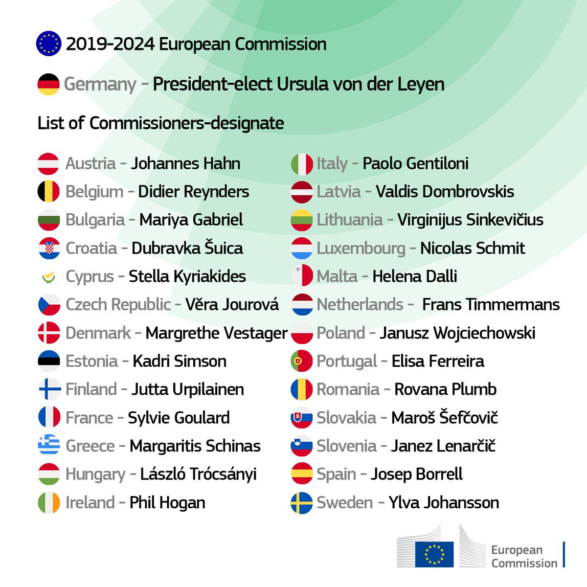 The draft list of Commissioners-designate. President-elect Ursula @vonderleyen gave her agreement. The @EUCouncil must now adopt it and the @Europarl_EN must then give its consent to the entire College. Learn more → europa.eu/!fQ66VF