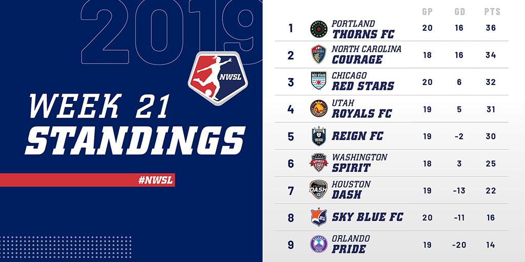 It's a tight race at the 🔝 of the table after the most recent round of games. #NWSL