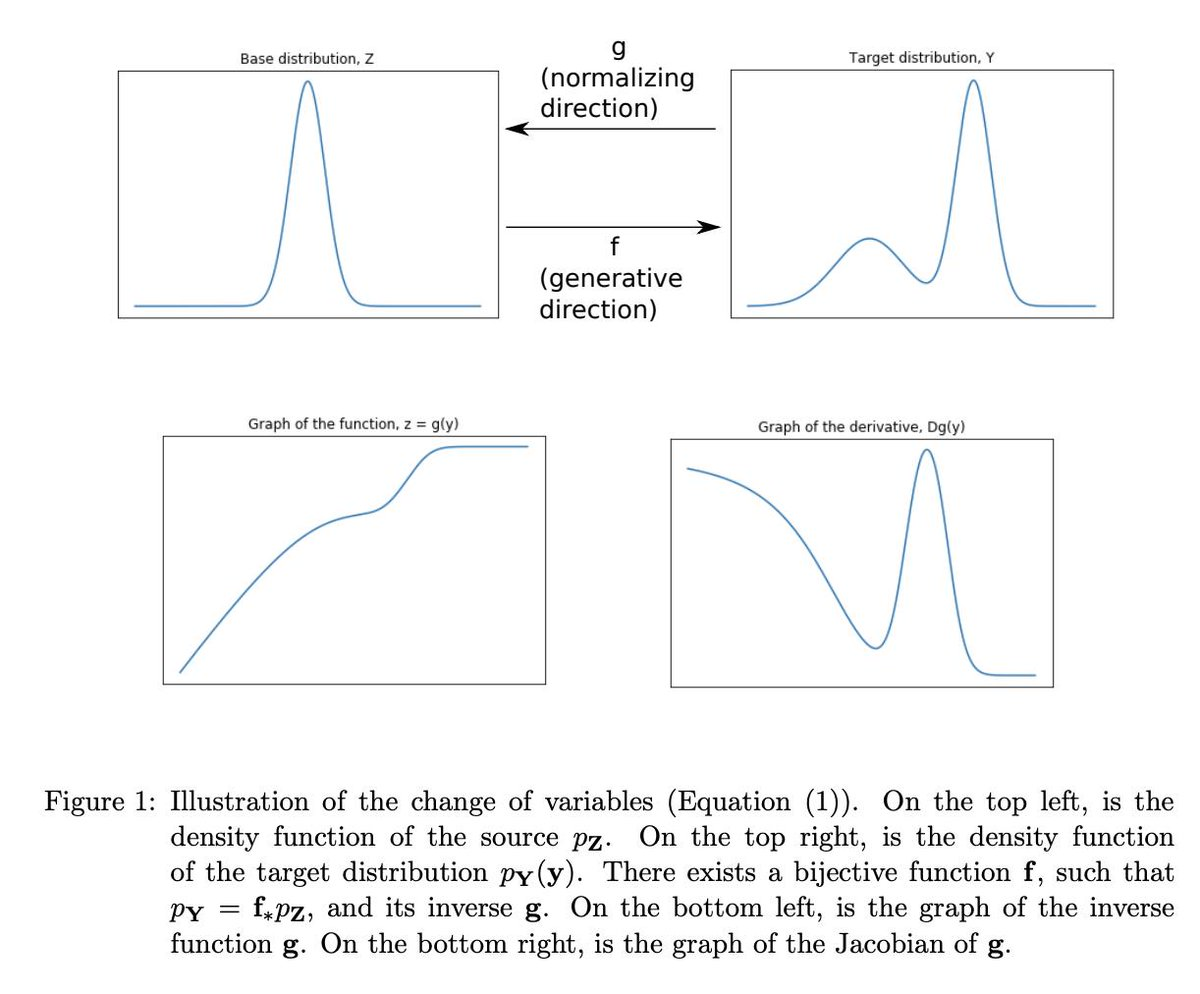 Normalizing Flows: Introduction and Ideas [Kobyzev+, 2019]GANやVAEと異なり対数尤度を直接最大化する深層生成モデルであるNormalizing Flowのサーベイ。カップリング、自己回帰、残差、ODEなどに分けて最新手法までを扱う。現在のSOTAはFlow++。#NowReading