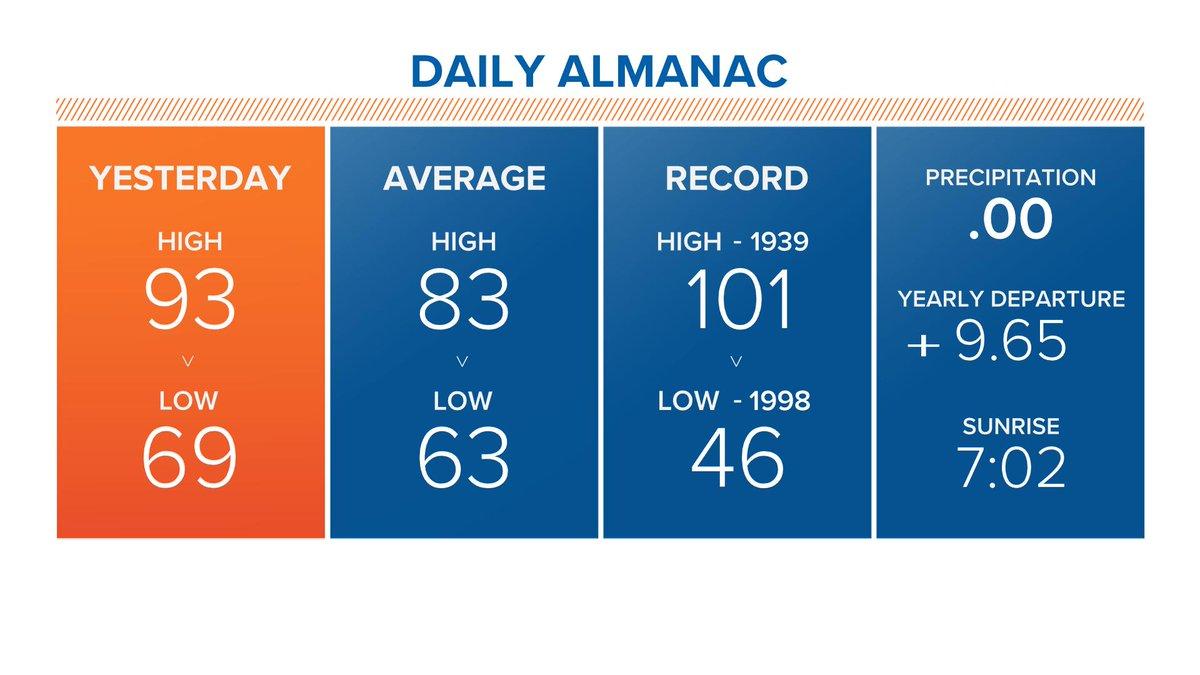 Today's Almanac #wakeupclt  #cltwx<br>http://pic.twitter.com/yEjq46xT7h