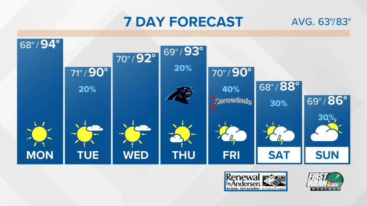 Here's the Seven Day Forecast. #wakeupclt  #cltwx<br>http://pic.twitter.com/i9ZGIgbZc3