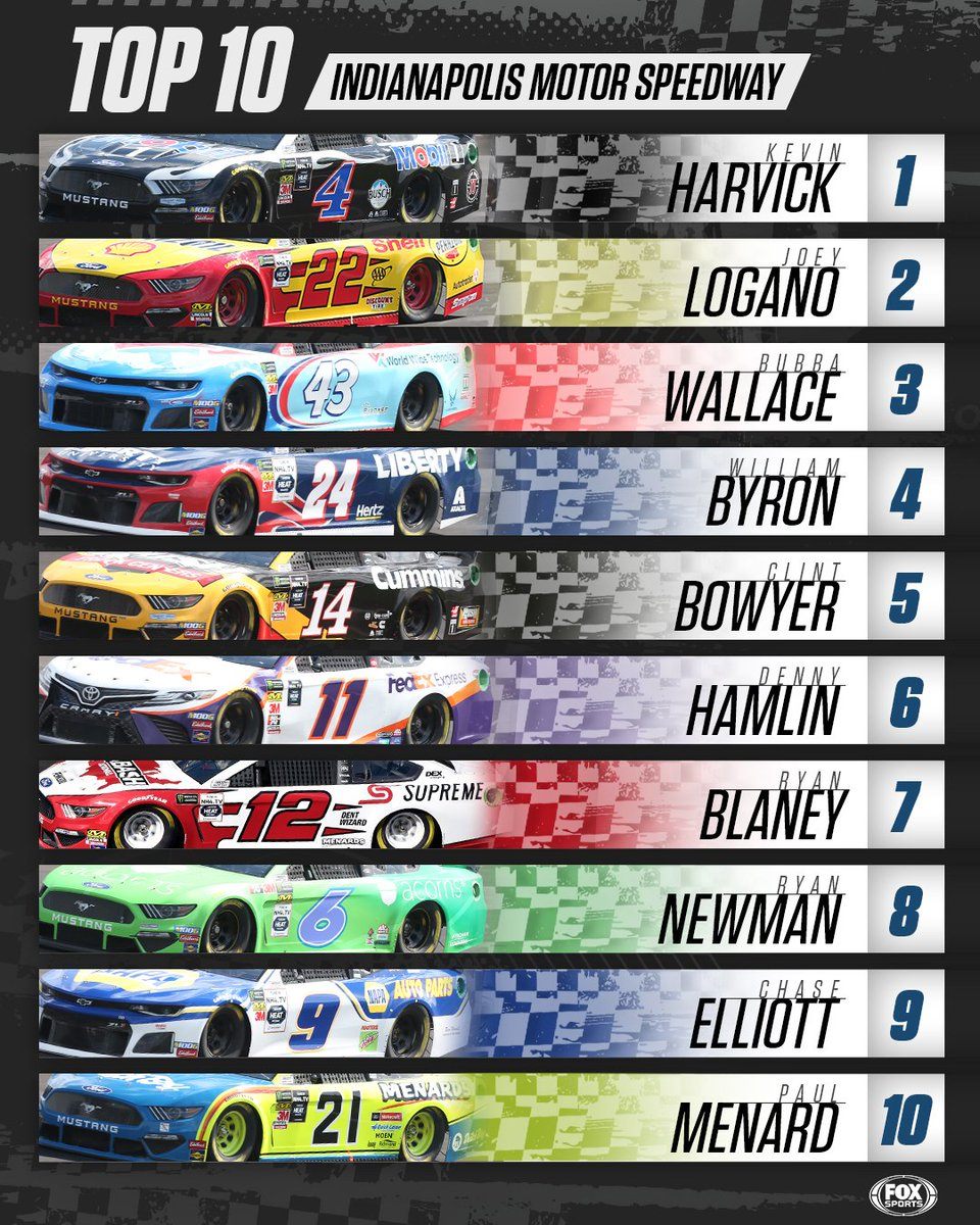 Retweet if your drivers scored a Top 10 in the #Brickyard400.