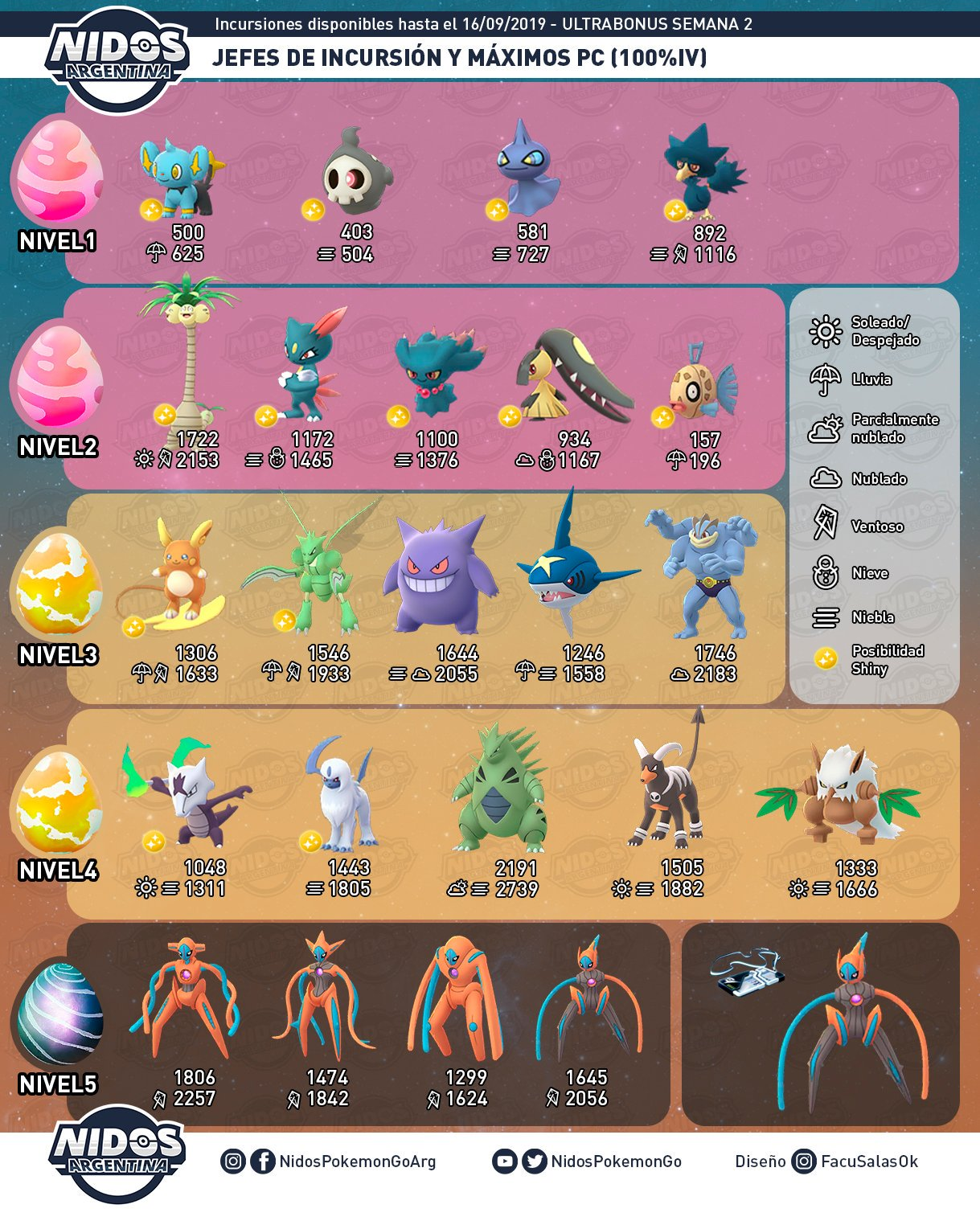 Imagen de las incursiones con las 4 formas de Deoxys en Pokémon GO hecho por Nidos Pokémon GO Argentina